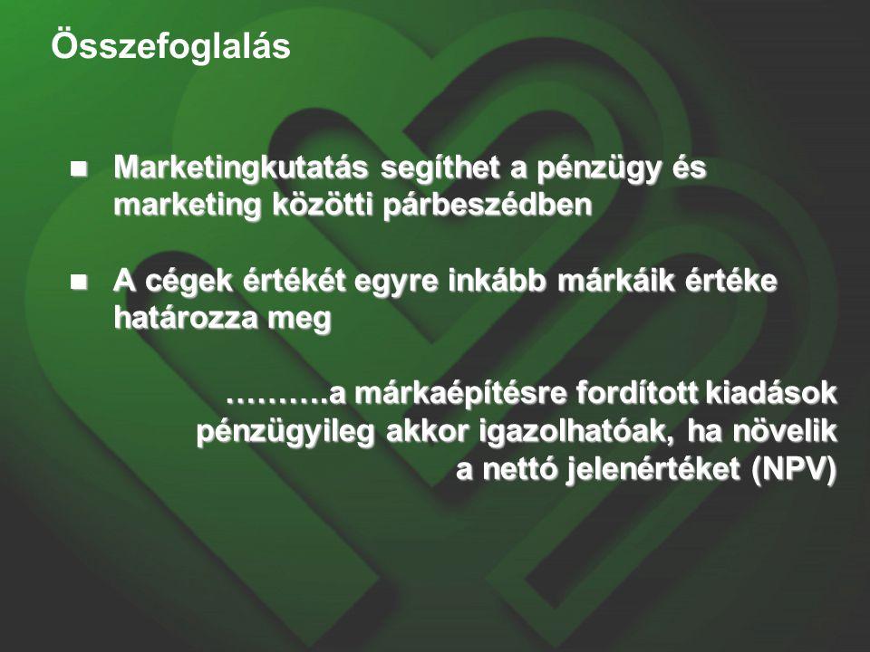 Összefoglalás Marketingkutatás segíthet a pénzügy és marketing közötti párbeszédben Marketingkutatás segíthet a pénzügy és marketing közötti párbeszédben A cégek értékét egyre inkább márkáik értéke határozza meg A cégek értékét egyre inkább márkáik értéke határozza meg ……….a márkaépítésre fordított kiadások pénzügyileg akkor igazolhatóak, ha növelik a nettó jelenértéket (NPV)
