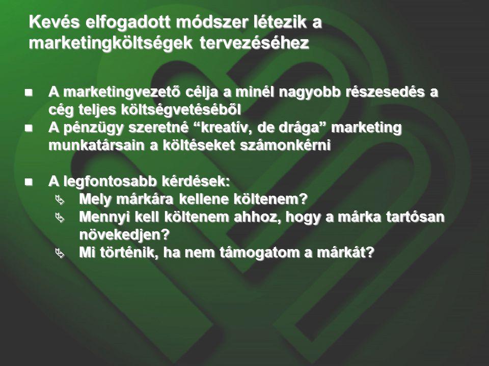 Kevés elfogadott módszer létezik a marketingköltségek tervezéséhez A marketingvezető célja a minél nagyobb részesedés a cég teljes költségvetéséből A marketingvezető célja a minél nagyobb részesedés a cég teljes költségvetéséből A pénzügy szeretné kreatív, de drága marketing munkatársain a költéseket számonkérni A pénzügy szeretné kreatív, de drága marketing munkatársain a költéseket számonkérni A legfontosabb kérdések: A legfontosabb kérdések:  Mely márkára kellene költenem.