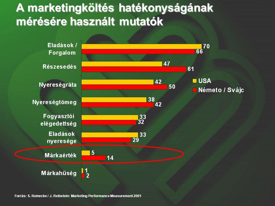 A marketingköltés hatékonyságának mérésére használt mutatók Forrás: S. Reinecke / J. Reibstein: Marketing Performance Measurement 2001
