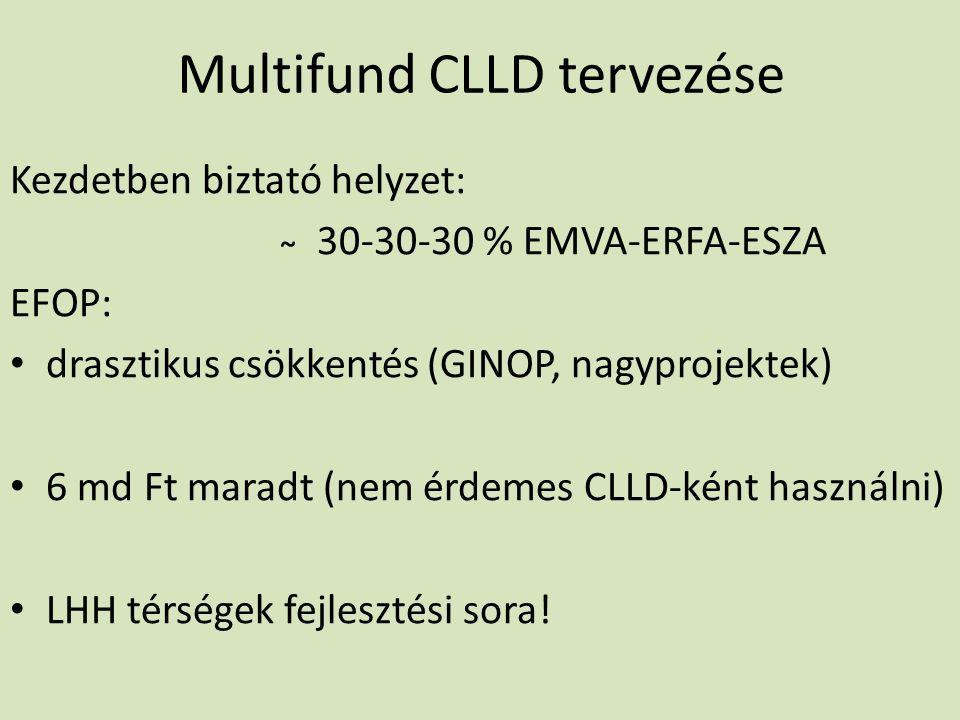 Multifund CLLD tervezése Kezdetben biztató helyzet: ̴ 30-30-30 % EMVA-ERFA-ESZA EFOP: drasztikus csökkentés (GINOP, nagyprojektek) 6 md Ft maradt (nem érdemes CLLD-ként használni) LHH térségek fejlesztési sora!