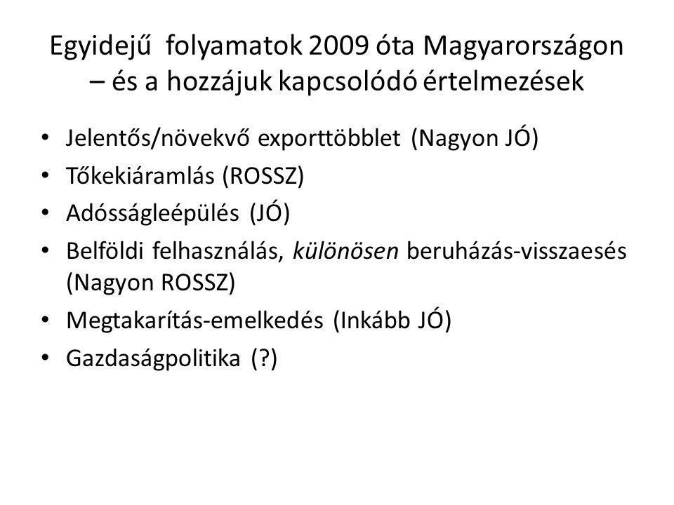 Egyidejű folyamatok 2009 óta Magyarországon – és a hozzájuk kapcsolódó értelmezések Jelentős/növekvő exporttöbblet (Nagyon JÓ) Tőkekiáramlás (ROSSZ) Adósságleépülés (JÓ) Belföldi felhasználás, különösen beruházás-visszaesés (Nagyon ROSSZ) Megtakarítás-emelkedés (Inkább JÓ) Gazdaságpolitika ( )