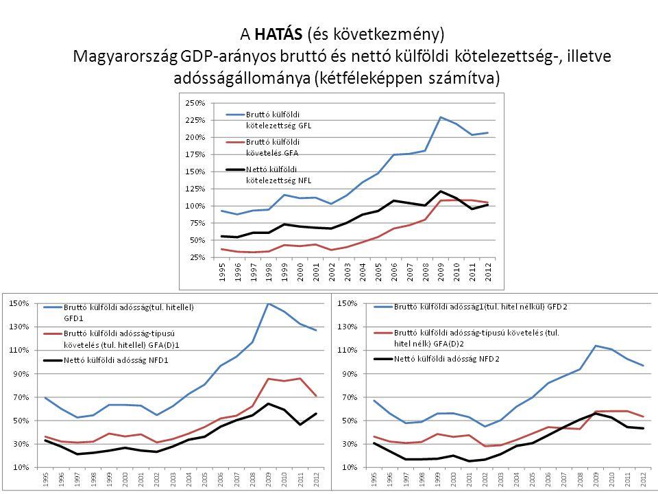 A HATÁS (és következmény) Magyarország GDP-arányos bruttó és nettó külföldi kötelezettség-, illetve adósságállománya (kétféleképpen számítva)