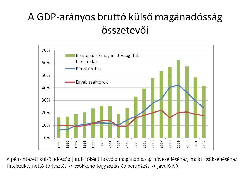 A GDP-arányos bruttó külső magánadósság összetevői A pénzintézeti külső adósság járult főként hozzá a magánadósság növekedéséhez, majd csökkenéséhez Hitelszűke, nettó törlesztés -> csökkenő fogyasztás és beruházás -> javuló NX