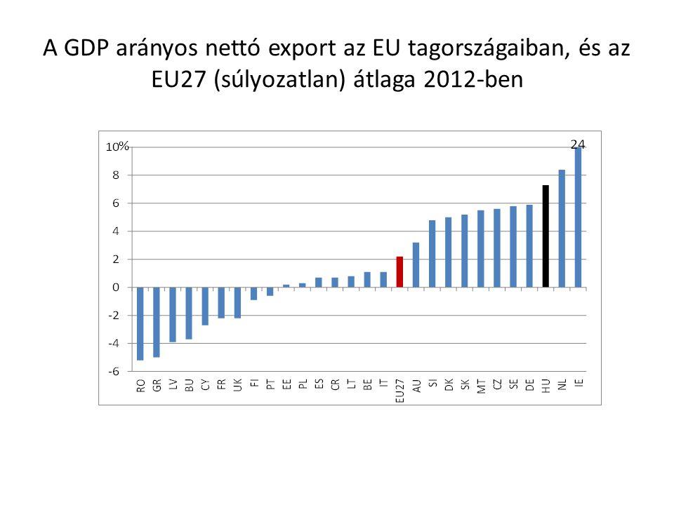 A GDP arányos nettó export az EU tagországaiban, és az EU27 (súlyozatlan) átlaga 2012-ben