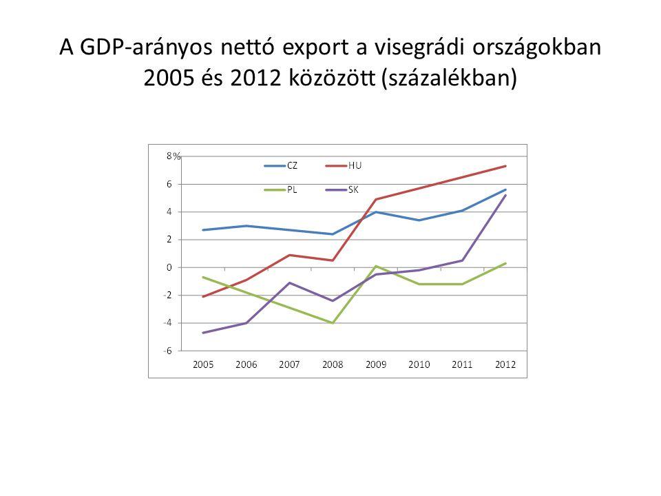 A GDP-arányos nettó export a visegrádi országokban 2005 és 2012 közözött (százalékban)