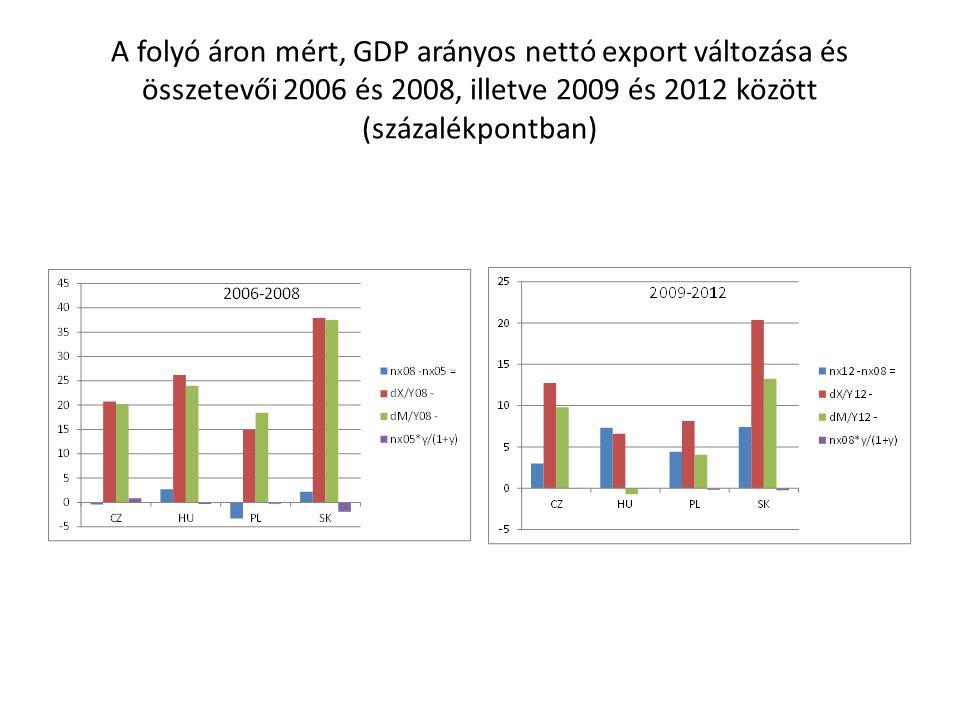 A folyó áron mért, GDP arányos nettó export változása és összetevői 2006 és 2008, illetve 2009 és 2012 között (százalékpontban)