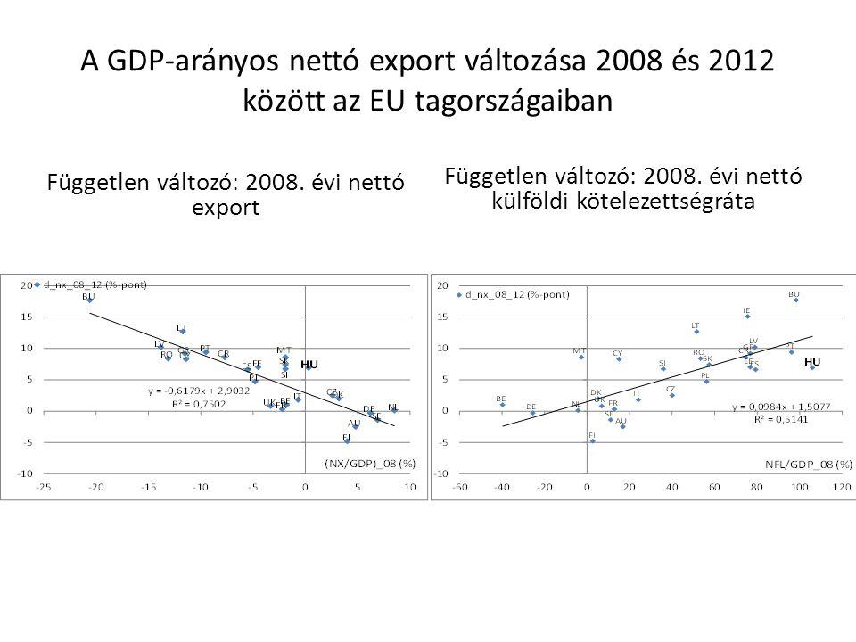 A GDP-arányos nettó export változása 2008 és 2012 között az EU tagországaiban Független változó: 2008. évi nettó export Független változó: 2008. évi n