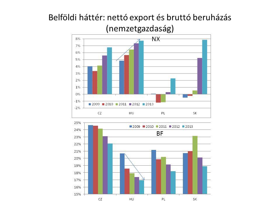 Belföldi háttér: nettó export és bruttó beruházás (nemzetgazdaság) NX BF