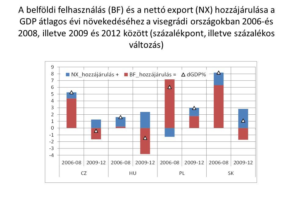 A belföldi felhasználás (BF) és a nettó export (NX) hozzájárulása a GDP átlagos évi növekedéséhez a visegrádi országokban 2006-és 2008, illetve 2009 és 2012 között (százalékpont, illetve százalékos változás)
