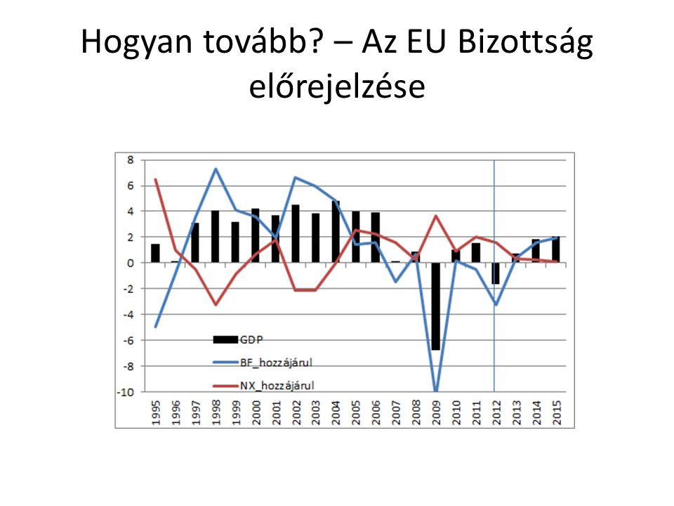 Hogyan tovább – Az EU Bizottság előrejelzése