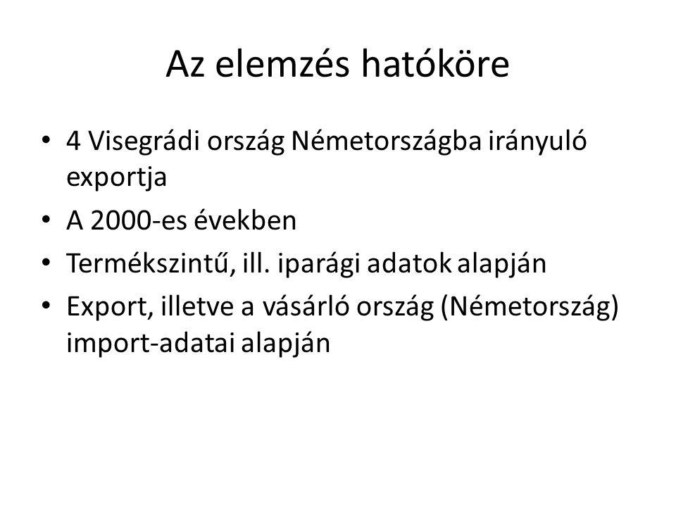 Az elemzés hatóköre 4 Visegrádi ország Németországba irányuló exportja A 2000-es években Termékszintű, ill. iparági adatok alapján Export, illetve a v