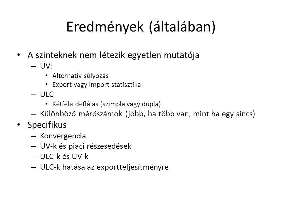 Eredmények (általában) A szinteknek nem létezik egyetlen mutatója – UV: Alternatív súlyozás Export vagy import statisztika – ULC Kétféle deflálás (szimpla vagy dupla) – Különböző mérőszámok (jobb, ha több van, mint ha egy sincs) Specifikus – Konvergencia – UV-k és piaci részesedések – ULC-k és UV-k – ULC-k hatása az exportteljesítményre