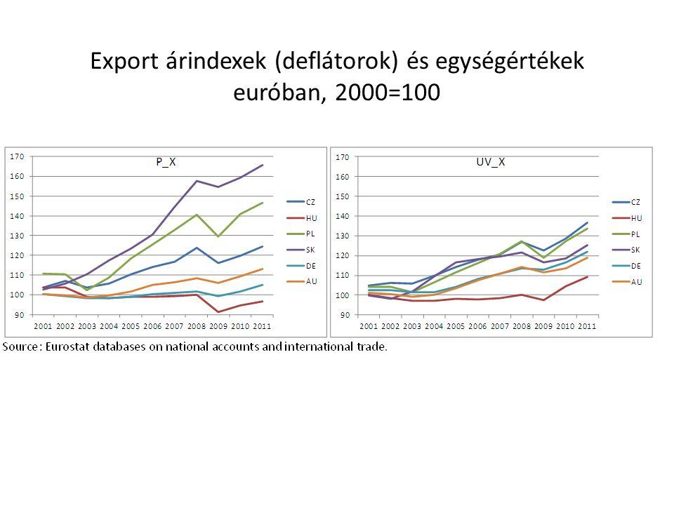 Export árindexek (deflátorok) és egységértékek euróban, 2000=100