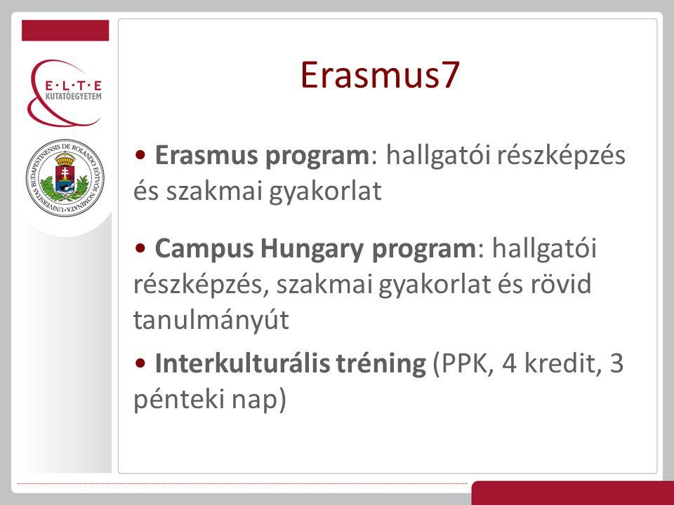 Feltételek Mindenben megegyezik az Erasmus program feltételeivel: Aktív hallgatói jogviszony a CH időszak alatt Biztosítás A szakos tanulmányokhoz szorosan kötődő tevékenység CH teljesítmény beszámítása a szakos tanulmányokba (25-30 kredit, heti 40 óra) Learning Agreement / Training Agreement Beszámolási kötelezettség Diplomamellékletbe bekerül Campus Hungary pályázat