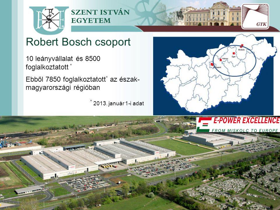 Robert Bosch csoport 10 leányvállalat és 8500 foglalkoztatott * Ebből 7850 foglalkoztatott * az észak- magyarországi régióban * 2013.