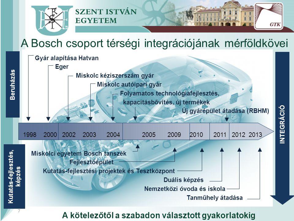 Gyár alapítása Hatvan Eger Miskolc kéziszerszám gyár Miskolc autóipari gyár Folyamatos technológiafejlesztés, kapacitásbővítés, új termékek Új gyárépület átadása (RBHM) Miskolci egyetem Bosch tanszék Fejlesztőépület Kutatás-fejlesztési projektek és Tesztközpont Duális képzés Nemzetközi óvoda és iskola Tanműhely átadása 1998 2000 2002 2003 2004 2005 2009 2010 2011 2012 2013 Beruházás Kutatás-fejlesztés, képzés INTEGRÁCIÓ 7 A Bosch csoport térségi integrációjának mérföldkövei A kötelezőtől a szabadon választott gyakorlatokig