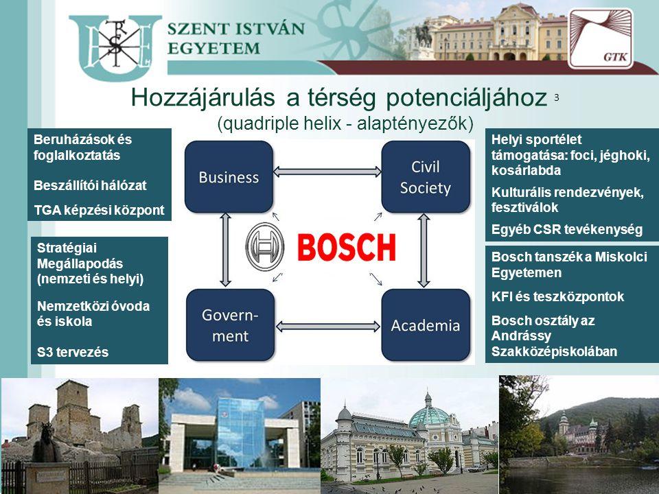 Hozzájárulás a térség potenciáljához 3 (quadriple helix - alaptényezők) Bosch tanszék a Miskolci Egyetemen KFI és teszközpontok Bosch osztály az Andrássy Szakközépiskolában Helyi sportélet támogatása: foci, jéghoki, kosárlabda Kulturális rendezvények, fesztiválok Egyéb CSR tevékenység Stratégiai Megállapodás (nemzeti és helyi) Nemzetközi óvoda és iskola S3 tervezés Beruházások és foglalkoztatás Beszállítói hálózat TGA képzési központ