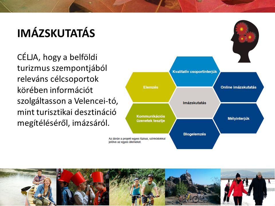 IMÁZSKUTATÁS CÉLJA, hogy a belföldi turizmus szempontjából releváns célcsoportok körében információt szolgáltasson a Velencei-tó, mint turisztikai des