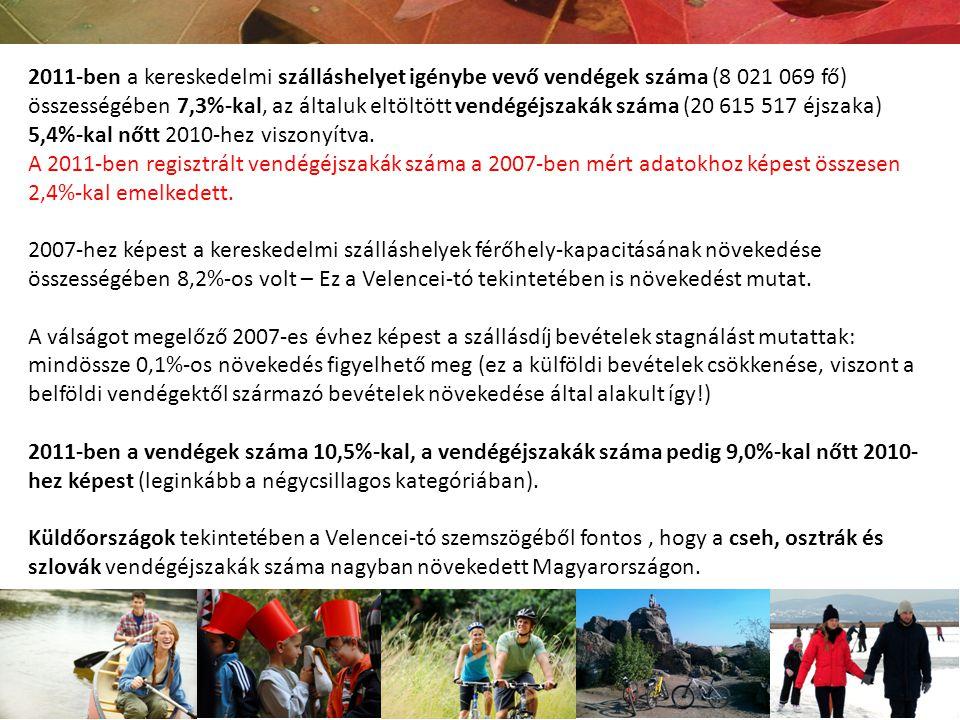 2011-ben a magyar lakosság 34,3%-a vett reszt többnapos belföldi utazáson, ami gyakorlatilag megegyezik a 2010-es évvel.
