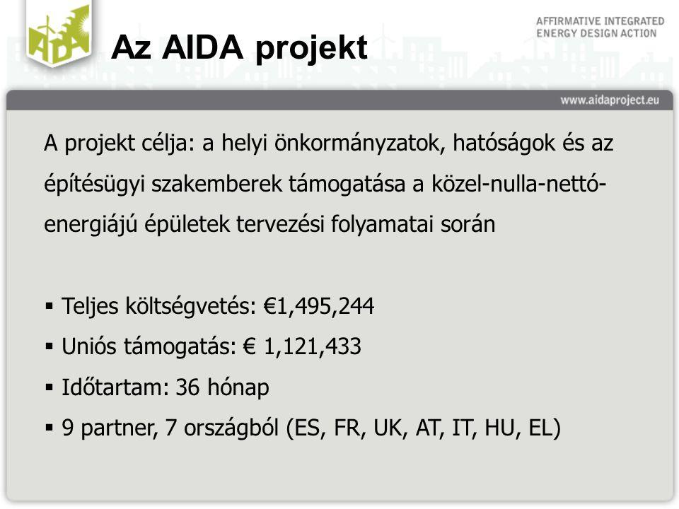 Az AIDA projekt A projekt célja: a helyi önkormányzatok, hatóságok és az építésügyi szakemberek támogatása a közel-nulla-nettó- energiájú épületek tervezési folyamatai során  Teljes költségvetés: €1,495,244  Uniós támogatás: € 1,121,433  Időtartam: 36 hónap  9 partner, 7 országból (ES, FR, UK, AT, IT, HU, EL)