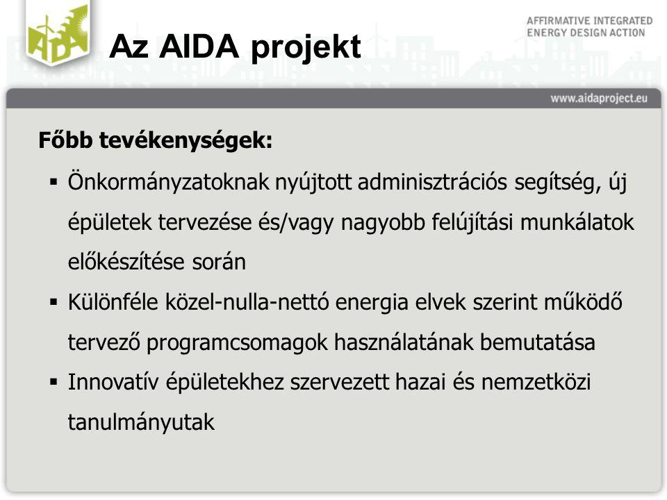 Az AIDA projekt Főbb tevékenységek:  Önkormányzatoknak nyújtott adminisztrációs segítség, új épületek tervezése és/vagy nagyobb felújítási munkálatok előkészítése során  Különféle közel-nulla-nettó energia elvek szerint működő tervező programcsomagok használatának bemutatása  Innovatív épületekhez szervezett hazai és nemzetközi tanulmányutak