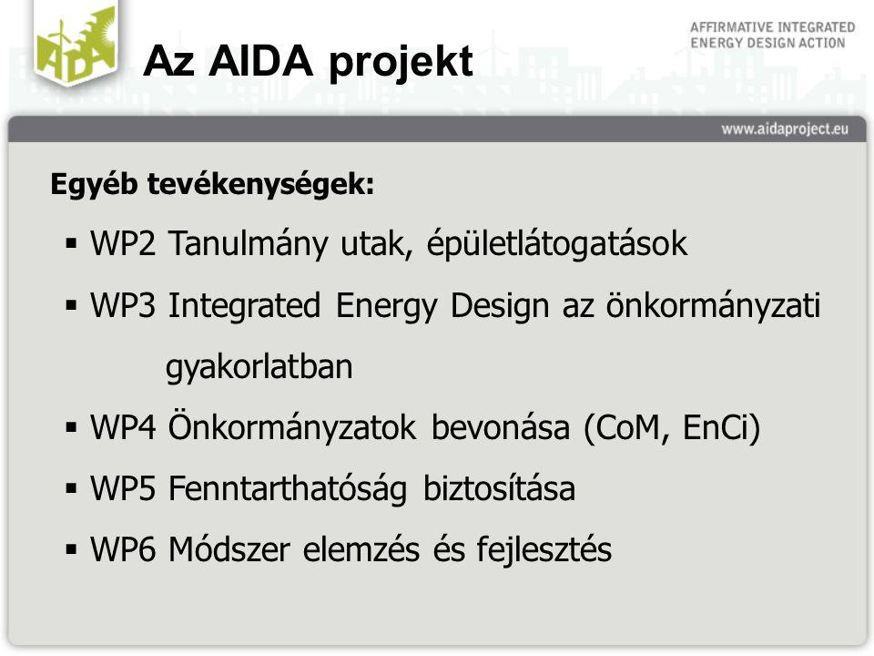 Az AIDA projekt Egyéb tevékenységek:  WP2 Tanulmány utak, épületlátogatások  WP3 Integrated Energy Design az önkormányzati gyakorlatban  WP4 Önkormányzatok bevonása (CoM, EnCi)  WP5 Fenntarthatóság biztosítása  WP6 Módszer elemzés és fejlesztés
