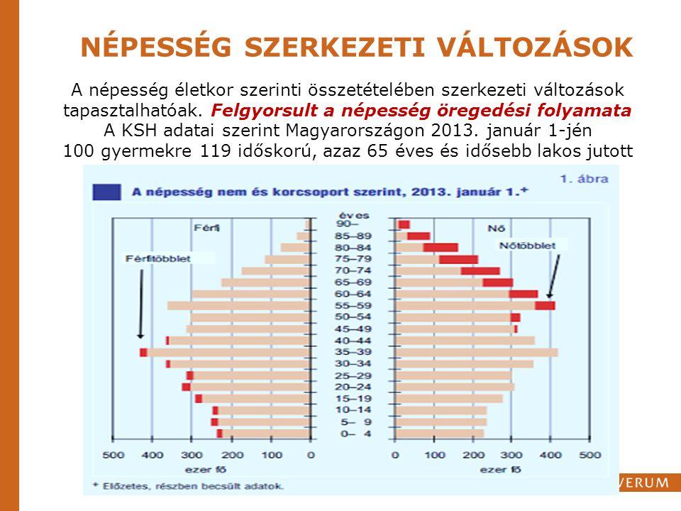 NÉPESSÉG SZERKEZETI VÁLTOZÁSOK A népesség életkor szerinti összetételében szerkezeti változások tapasztalhatóak. Felgyorsult a népesség öregedési foly