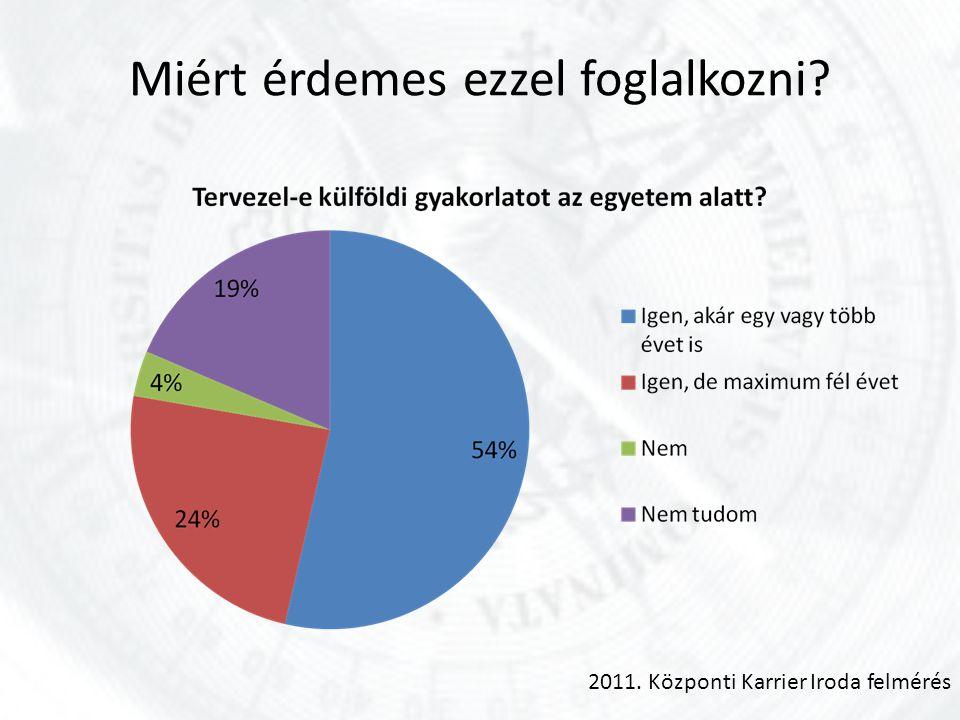 Miért érdemes ezzel foglalkozni 2011. Központi Karrier Iroda felmérés