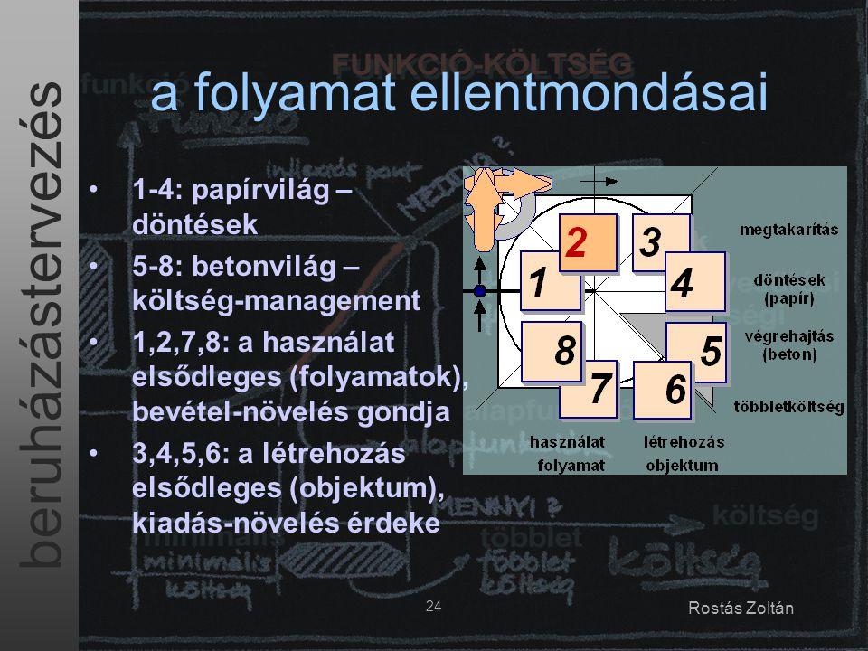 beruházástervezés 24 Rostás Zoltán a folyamat ellentmondásai 1-4: papírvilág – döntések 5-8: betonvilág – költség-management 1,2,7,8: a használat első
