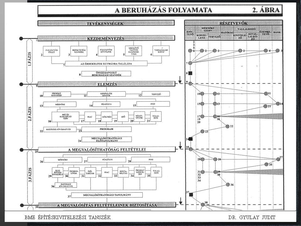beruházástervezés 29 Rostás Zoltán