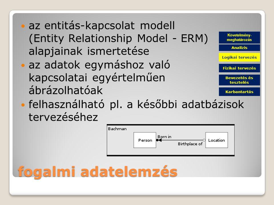 fogalmi adatelemzés az entitás-kapcsolat modell (Entity Relationship Model - ERM) alapjainak ismertetése az adatok egymáshoz való kapcsolatai egyértelműen ábrázolhatóak felhasználható pl.