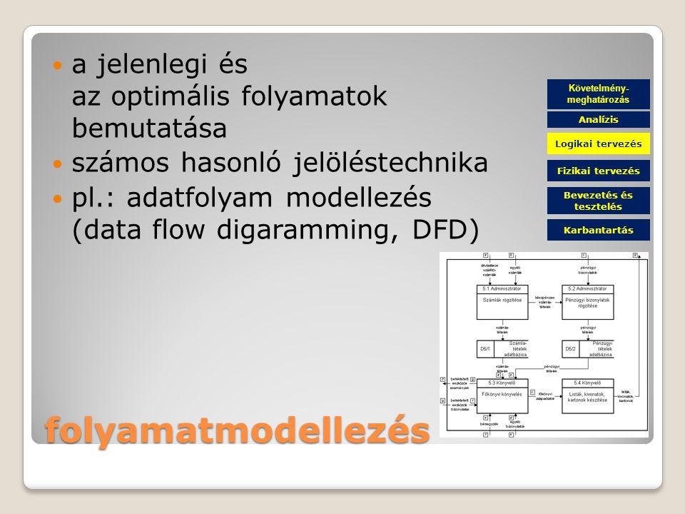 folyamatmodellezés a jelenlegi és az optimális folyamatok bemutatása számos hasonló jelöléstechnika pl.: adatfolyam modellezés (data flow digaramming, DFD) Követelmény- meghatározás Fizikai tervezés Bevezetés és tesztelés Karbantartás Logikai tervezés Analízis