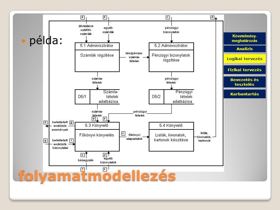 folyamatmodellezés példa: Követelmény- meghatározás Fizikai tervezés Bevezetés és tesztelés Karbantartás Logikai tervezés Analízis
