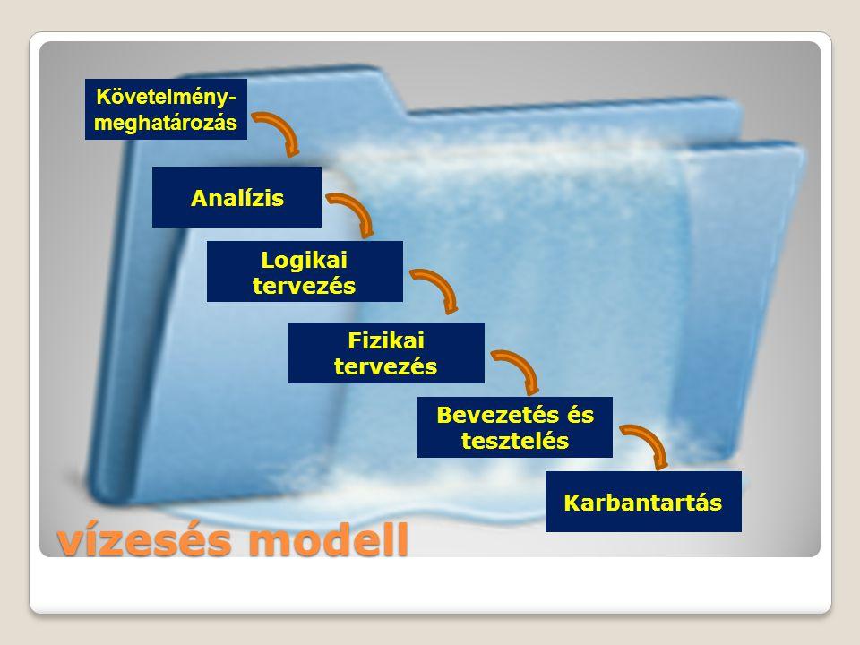 vízesés modell Követelmény- meghatározás Analízis Logikai tervezés Fizikai tervezés Bevezetés és tesztelés Karbantartás