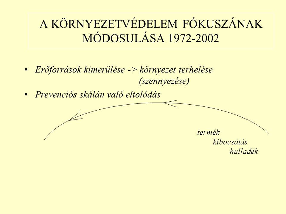 A KÖRNYEZETVÉDELEM FÓKUSZÁNAK MÓDOSULÁSA 1972-2002 Erőforrások kimerülése -> környezet terhelése (szennyezése) Prevenciós skálán való eltolódás gyártástechnológia beruházások (KHV) termék tervek, programok kibocsátás ágazatpolitika (SKV) hulladék