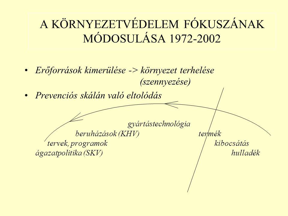 Erőforrások kimerülése -> környezet terhelése (szennyezése) Prevenciós skálán való eltolódás gyártástechnológia beruházások (KHV) termék tervek, programok kibocsátás ágazatpolitika (SKV) hulladék A KÖRNYEZETVÉDELEM FÓKUSZÁNAK MÓDOSULÁSA 1972-2002