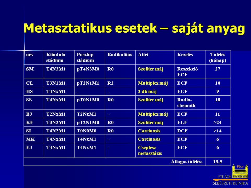 Metasztatikus esetek – saját anyag névKiinduló stádium Posztop stádium RadikalitásÁttétKezelésTúlélés (hónap) SMT4N3M1pT4N3M0R0Szoliter májReszekció ECF 27 CLT3N1M1pT2N1M1R2Multiplex májECF10 HST4NxM1--2 db májECF9 SST4NxM1pT0N1M0R0Szoliter májRadio- chemoth18 BJT2NxM1 -Multiplex májECF11 KFT3N2M1pT2N1M0R0Szoliter májELF>24 SIT4N2M1T0N0M0R0CarcinosisDCF>14 MKT4NxM1 -CarcinosisECF6 EJT4NxM1 -Cseplesz metasztázis ECF6 Átlagos túlélés:13,9