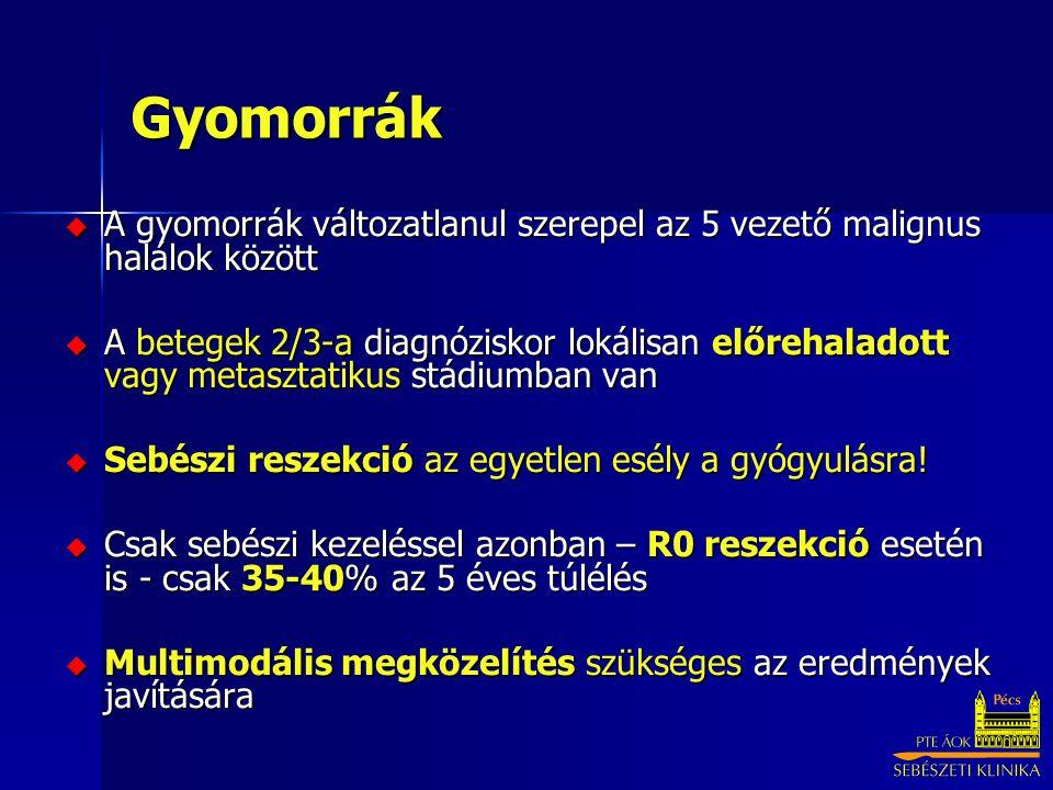 Gyomorrák  A gyomorrák változatlanul szerepel az 5 vezető malignus halálok között  A betegek 2/3-a diagnóziskor lokálisan előrehaladott vagy metaszt