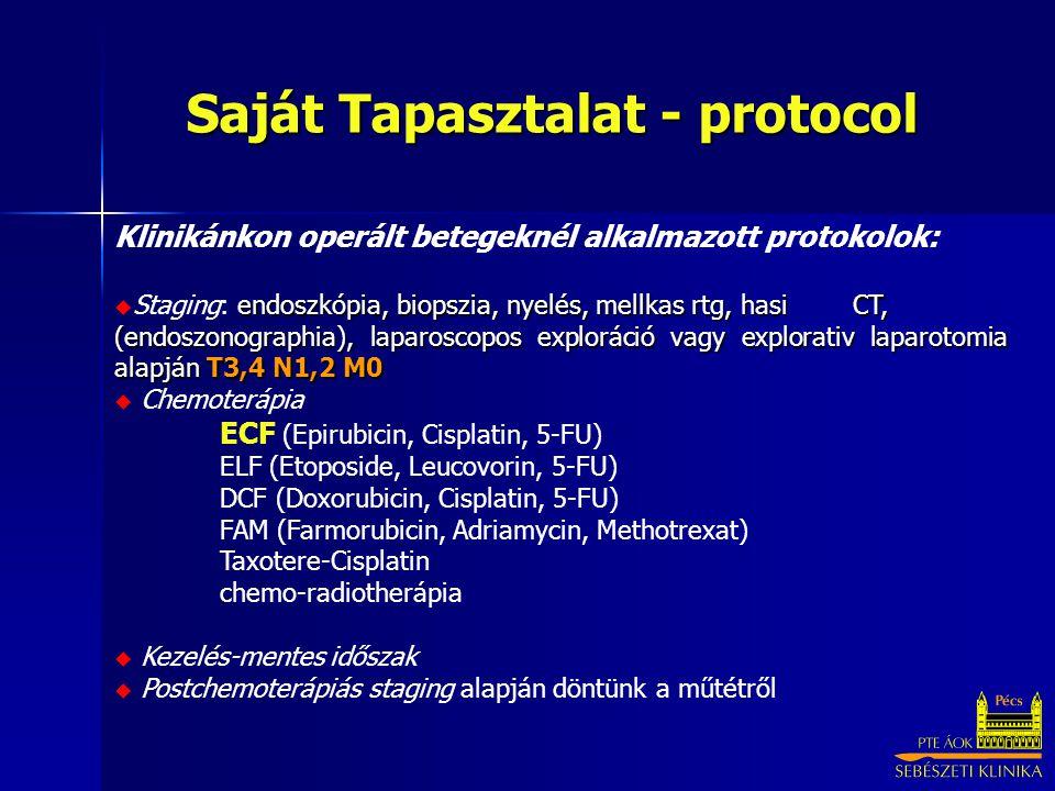 Klinikánkon operált betegeknél alkalmazott protokolok: endoszkópia, biopszia, nyelés, mellkas rtg, hasi CT, (endoszonographia), laparoscopos exploráció vagy explorativ laparotomia alapján T3,4 N1,2 M0  Staging: endoszkópia, biopszia, nyelés, mellkas rtg, hasi CT, (endoszonographia), laparoscopos exploráció vagy explorativ laparotomia alapján T3,4 N1,2 M0  Chemoterápia ECF (Epirubicin, Cisplatin, 5-FU) ELF (Etoposide, Leucovorin, 5-FU) DCF (Doxorubicin, Cisplatin, 5-FU) FAM (Farmorubicin, Adriamycin, Methotrexat) Taxotere-Cisplatin chemo-radiotherápia  Kezelés-mentes időszak  Postchemoterápiás staging alapján döntünk a műtétről Saját Tapasztalat - protocol