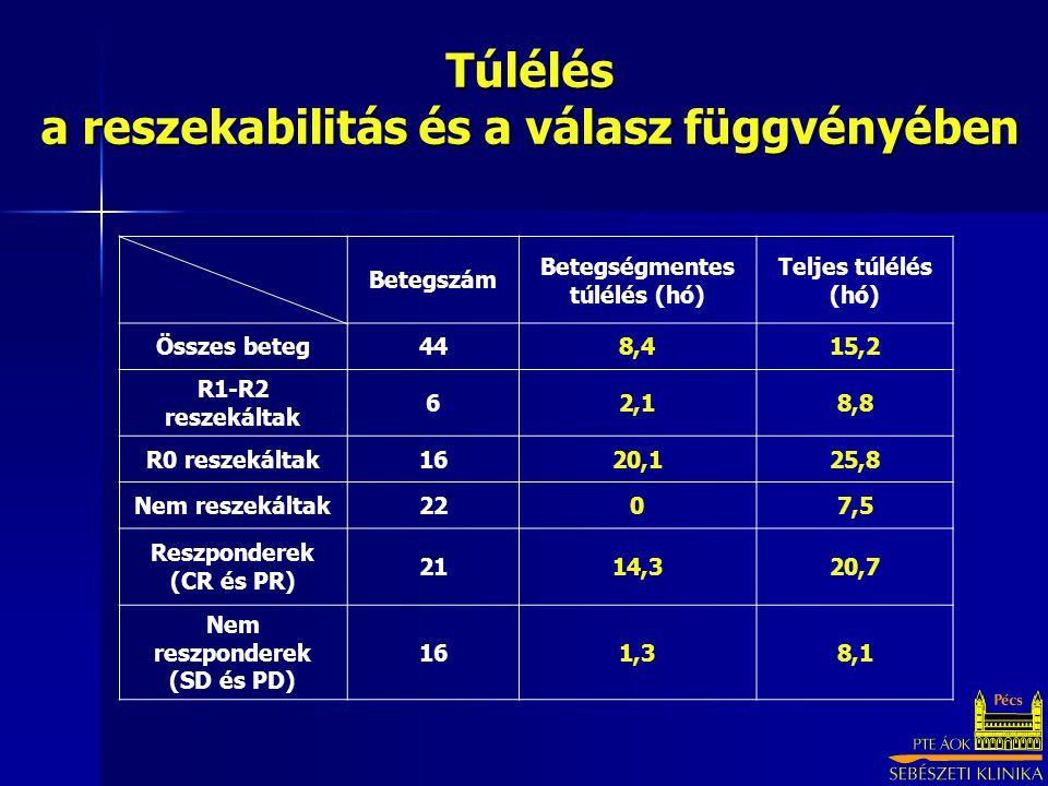 Túlélés a reszekabilitás és a válasz függvényében Betegszám Betegségmentes túlélés (hó) Teljes túlélés (hó) Összes beteg448,415,2 R1-R2 reszekáltak 62,18,8 R0 reszekáltak1620,125,8 Nem reszekáltak2207,5 Reszponderek (CR és PR) 2114,320,7 Nem reszponderek (SD és PD) 161,38,1