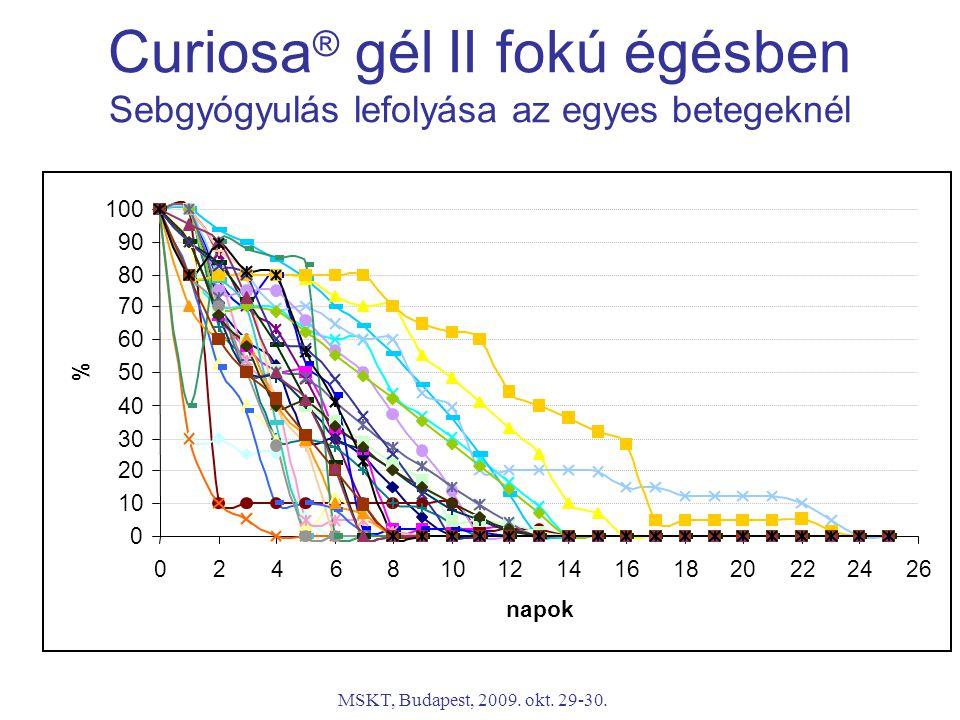 MSKT, Budapest, 2009. okt. 29-30. Curiosa ® gél II fokú égésben Sebgyógyulás lefolyása az egyes betegeknél 0 10 20 30 40 50 60 70 80 90 100 0246810121