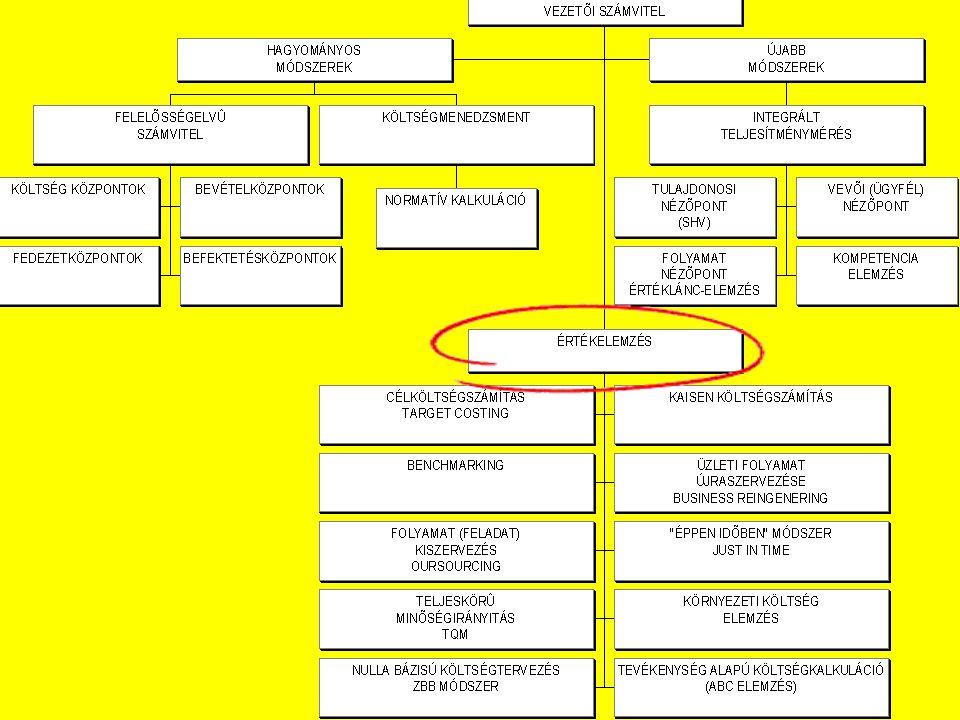 © Az értékelemzés stratégiai hasznosítása Varsányi Judit (1987): Az értékelemzés BENE-FITT modellje.