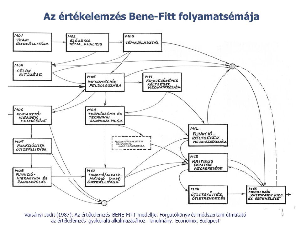 © Az értékelemzés Bene-Fitt folyamatsémája Varsányi Judit (1987): Az értékelemzés BENE-FITT modellje. Forgatókönyv és módszertani útmutató az értékele