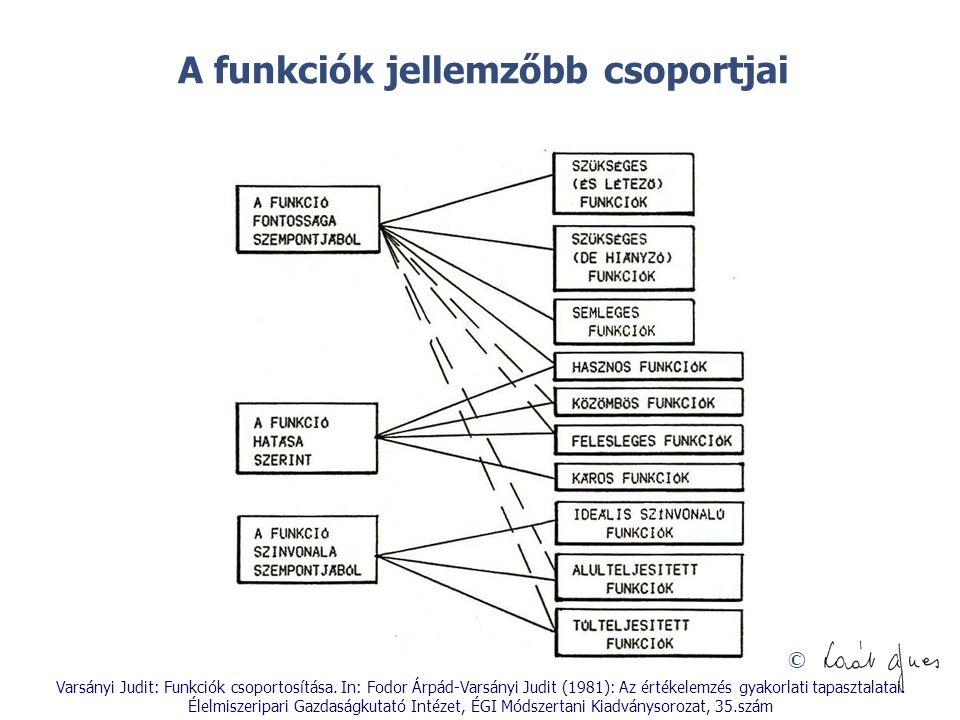 © A funkciók jellemzőbb csoportjai Varsányi Judit: Funkciók csoportosítása. In: Fodor Árpád-Varsányi Judit (1981): Az értékelemzés gyakorlati tapaszta