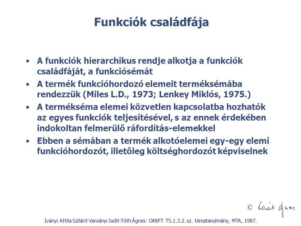 © Iványi Attila Szilárd-Varsányi Judit-Tóth Ágnes: OKKFT TS.1.3.2. sz. tématanulmány, MTA, 1987. Funkciók családfája A funkciók hierarchikus rendje al