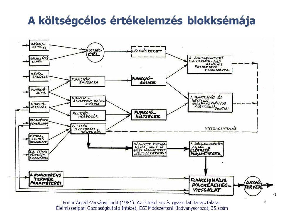 © A költségcélos értékelemzés blokksémája Fodor Árpád-Varsányi Judit (1981): Az értékelemzés gyakorlati tapasztalatai. Élelmiszeripari Gazdaságkutató