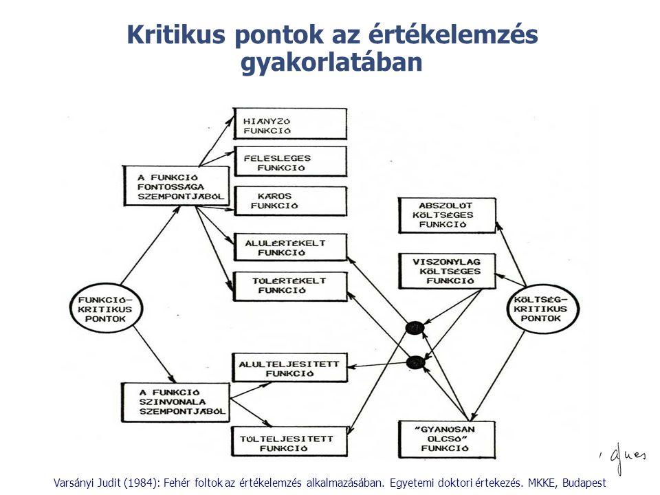 © Kritikus pontok az értékelemzés gyakorlatában Varsányi Judit (1984): Fehér foltok az értékelemzés alkalmazásában. Egyetemi doktori értekezés. MKKE,
