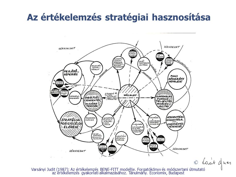 © Az értékelemzés stratégiai hasznosítása Varsányi Judit (1987): Az értékelemzés BENE-FITT modellje. Forgatókönyv és módszertani útmutató az értékelem
