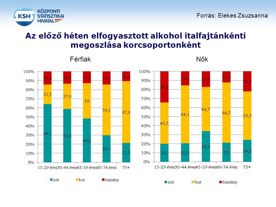 Az előző héten elfogyasztott alkohol italfajtánkénti megoszlása korcsoportonként FérfiakNők Forrás: Elekes Zsuzsanna