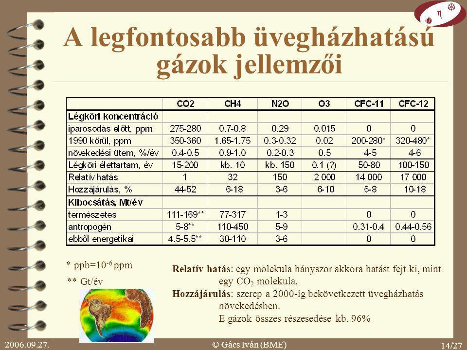 2006.09.27.© Gács Iván (BME) 14/27 A legfontosabb üvegházhatású gázok jellemzői * ppb=10 -6 ppm ** Gt/év Relatív hatás: egy molekula hányszor akkora hatást fejt ki, mint egy CO 2 molekula.